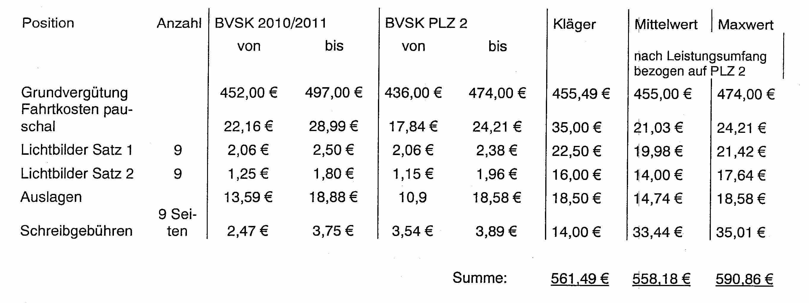AG_Otterndorf_2_C_500-12_Tabelle